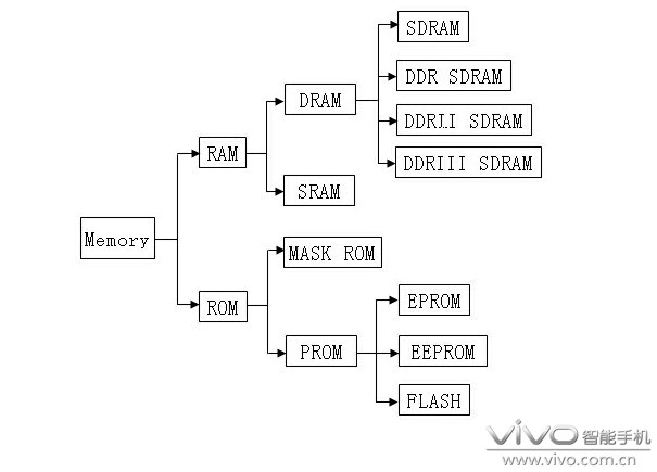 ram又可分为静态存储器(sram)和动态存储器(dram)